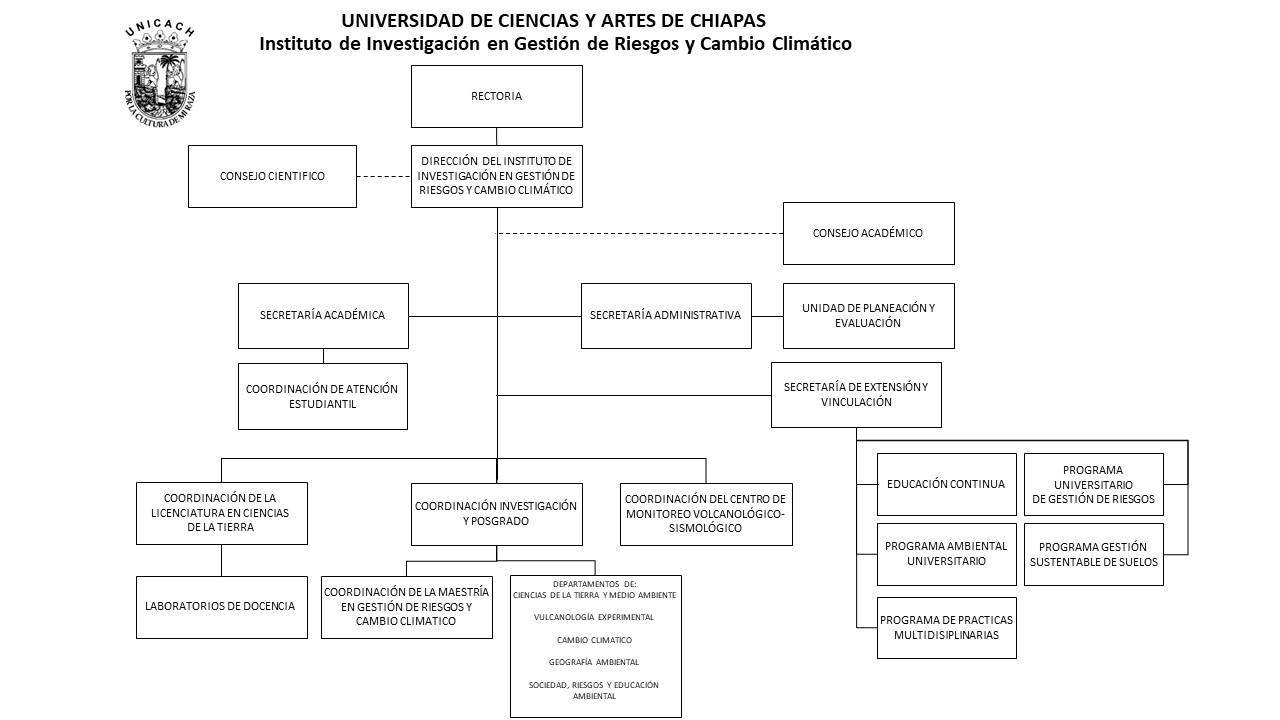 Organigrama IIGERCC